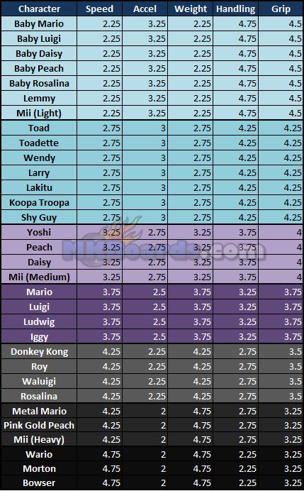 Mario Kart 8 Stats