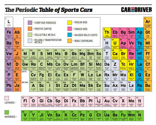 the periodic table of sports cars car driver ferry ous porsches li poseur - Periodic Table Theme Ap