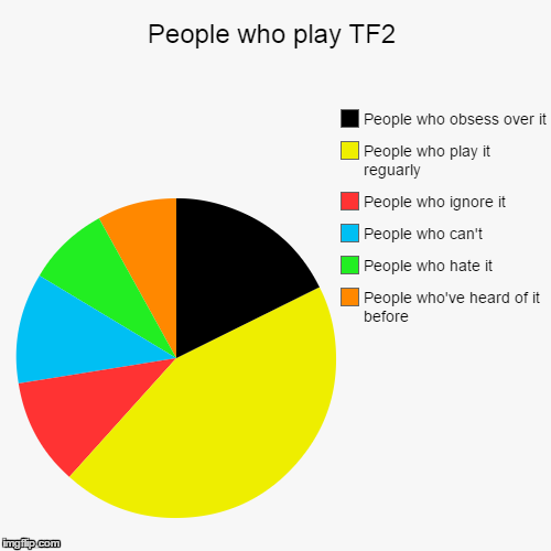 A pie chart team fortress 2 know your meme people who play tf2 people who obsess over it people who play it reguarly people ccuart Images