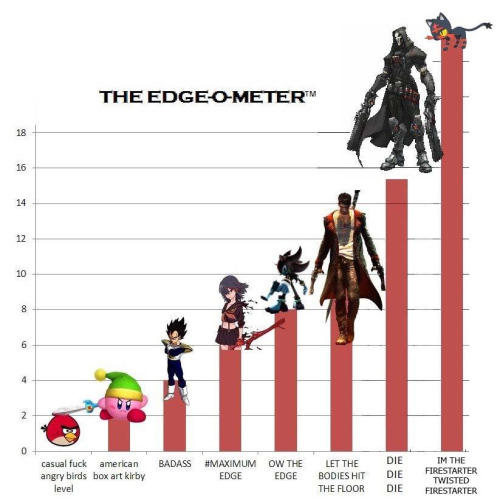 The New Edge O Meter Edgy Know Your Meme
