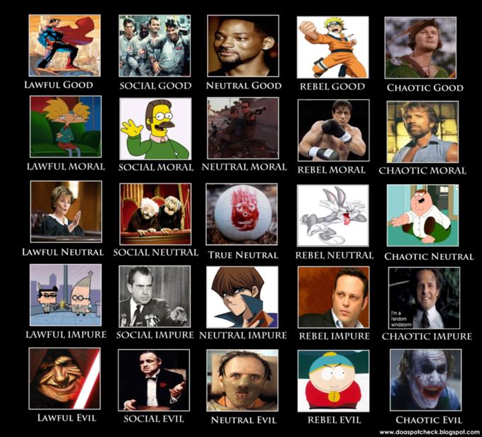 gamer alignment chart