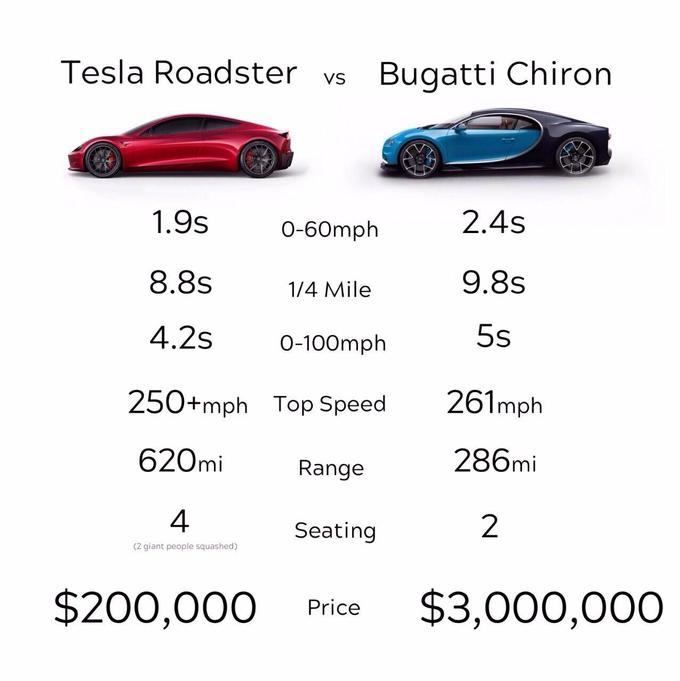 Original post by NightWolf comparing the Tesla Roadster to a Bugatti Chiron which evolved into a meme