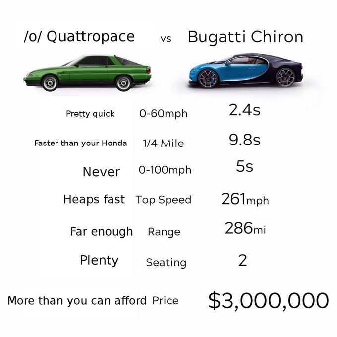 Meme economy version of the meme comparing a Bugatti Chiron with a Quattropace
