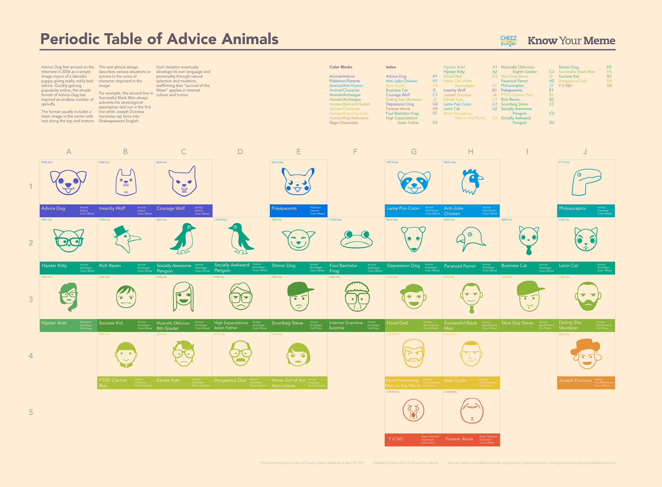Periodic table of advice animal