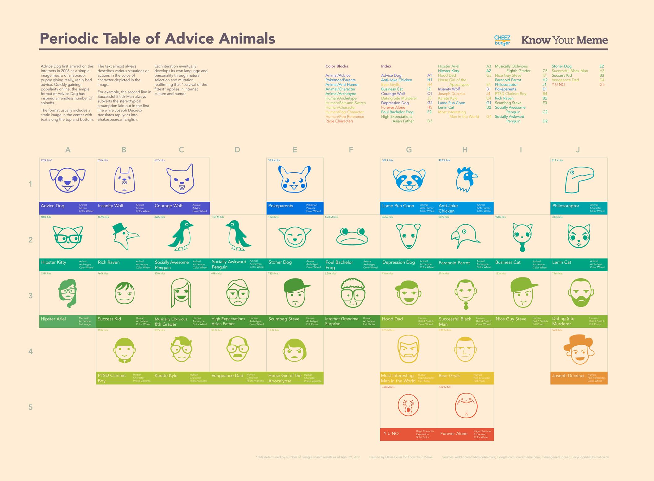Periodic table of advice animal