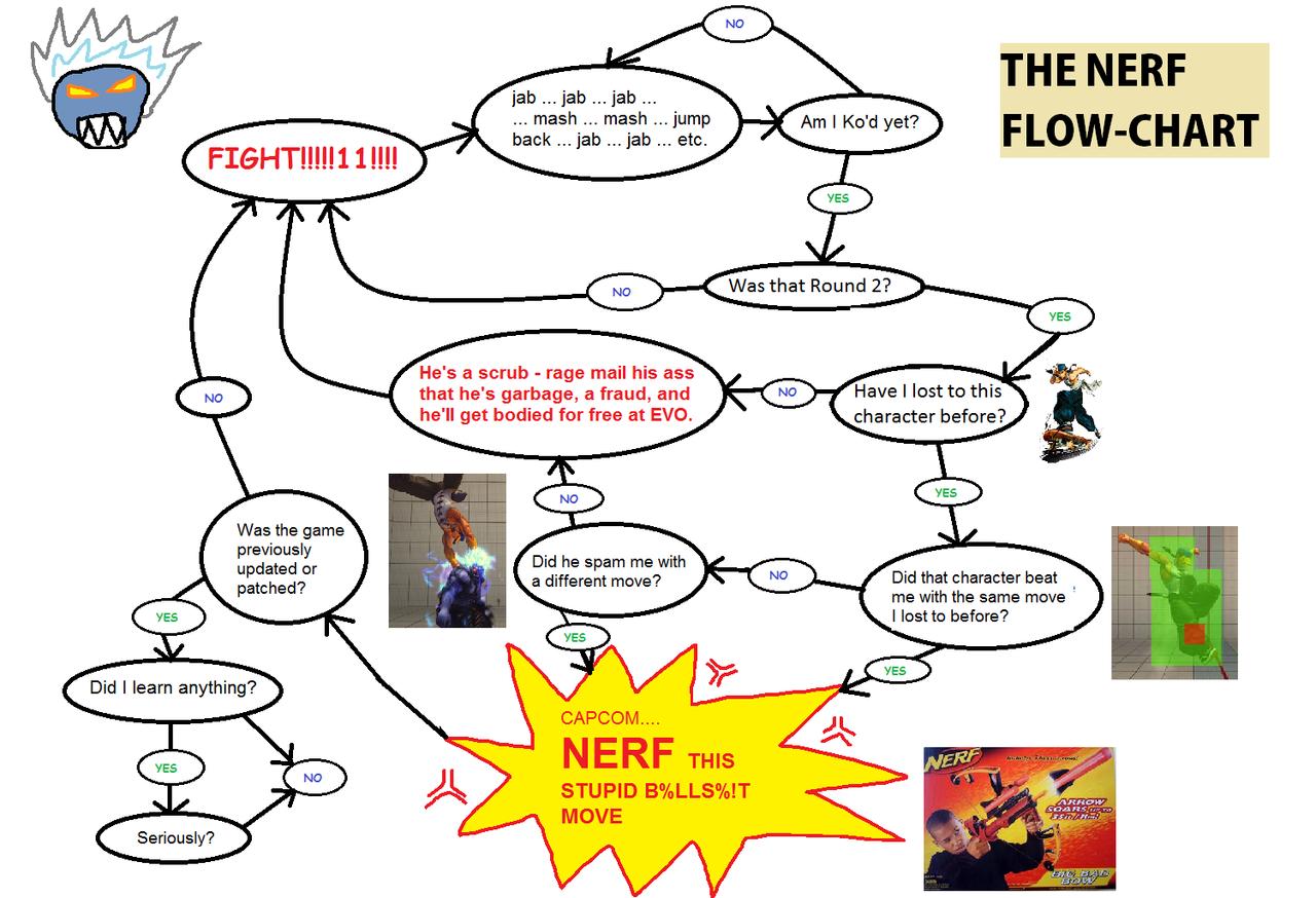 Flowchart ken know your meme no the nerf flow chart jab jab jab mash mash jump back nvjuhfo Choice Image