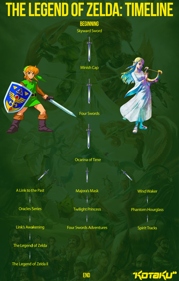 The Legend of Zelda Ocarina of Time  Wikipédia