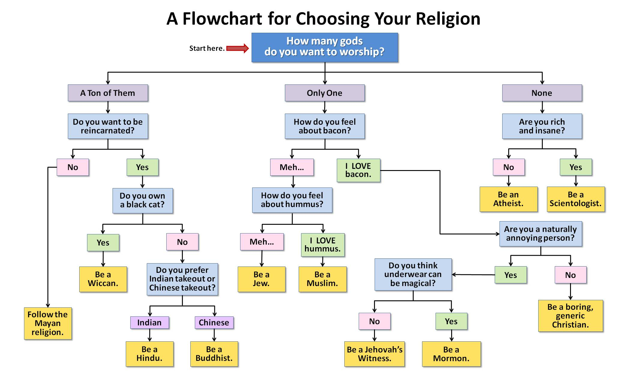 Image 273960 flowcharts flowchart parodies know your meme a flowchart for choosing your religion how many gods do you want to worship start nvjuhfo Image collections