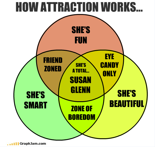 How attraction works venn diagram a susan glenn has all three how attraction works shes fun eye friend shes candy zoned atotal only susan glenn shes ccuart Images