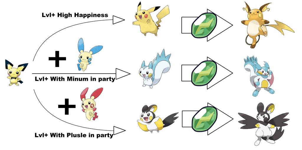 Эволюция иви pokemon go как сделать