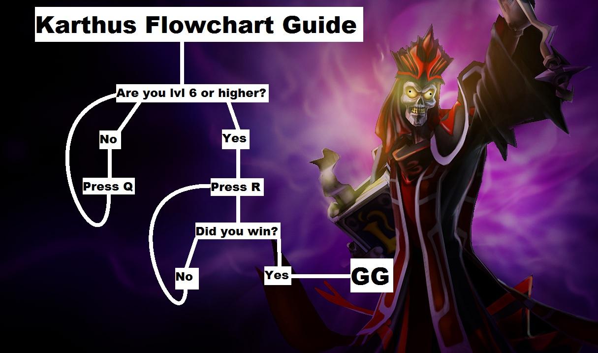 e69 karthus flowchart guide league of legends know your meme