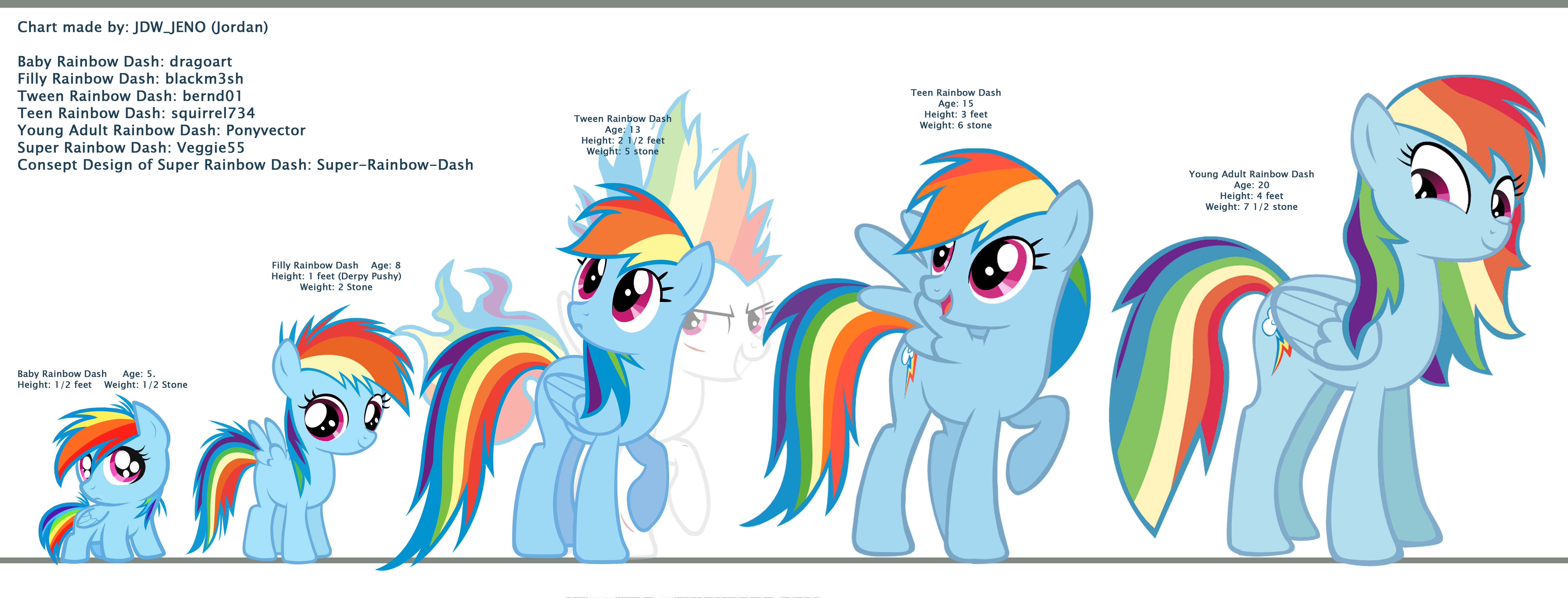 Dashie Growth My Little Pony Friendship Is Magic Know