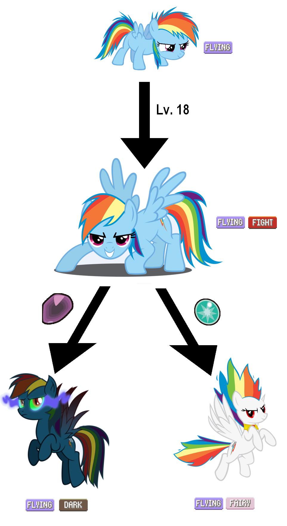 Baby Discord And Fluttershy Rainbow Dash Evolution...