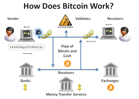 How money exchange works