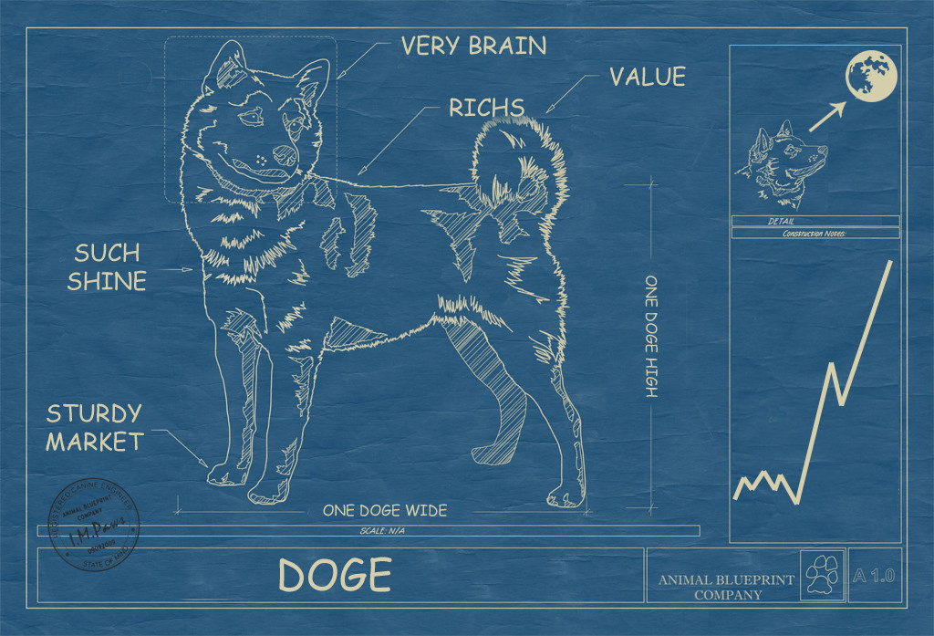 Dogecoin know your meme spread malvernweather Image collections