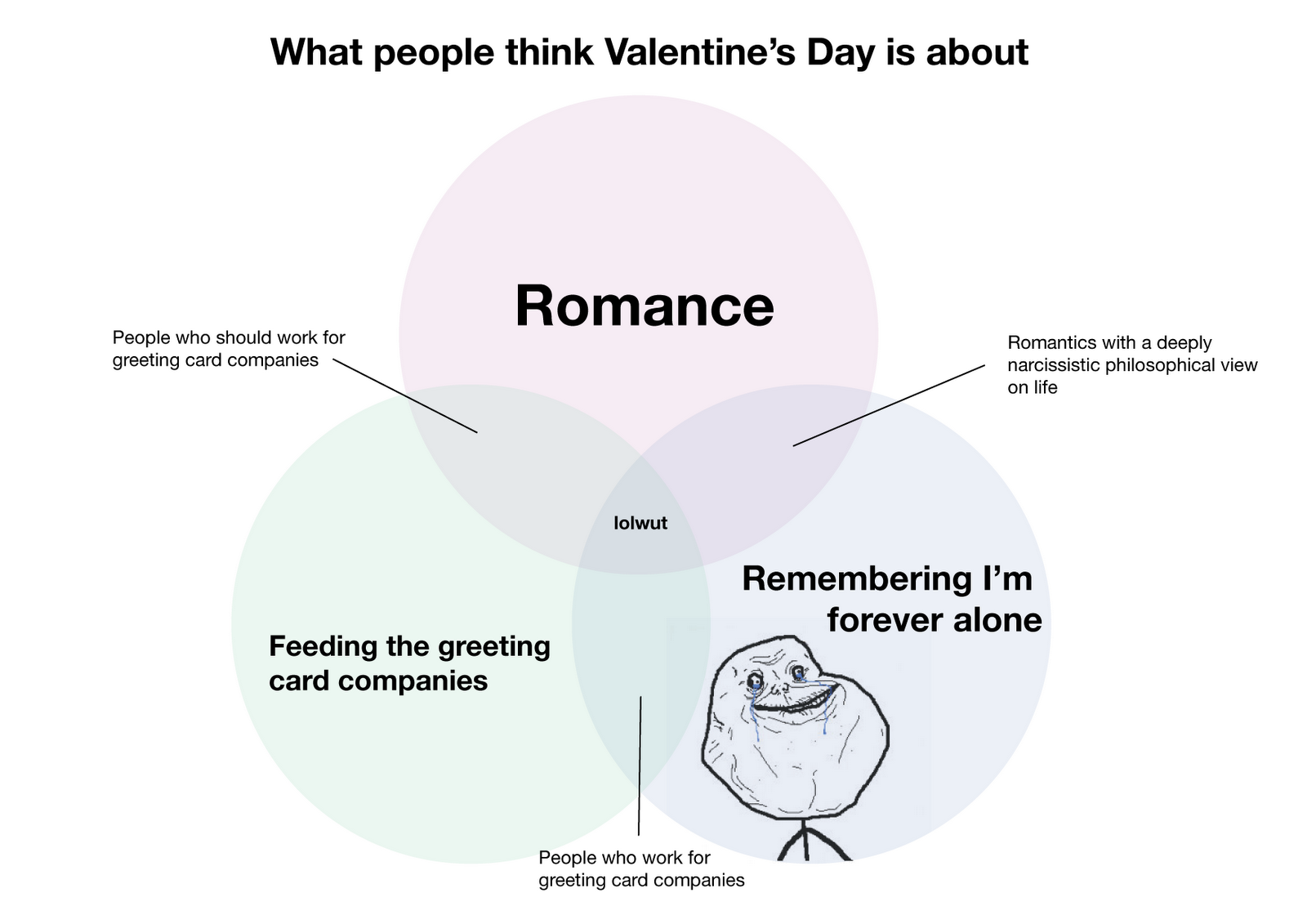 What People Think Valentineu0027s Day Is About Romance People Who Should Work  For Greeting Card Companies