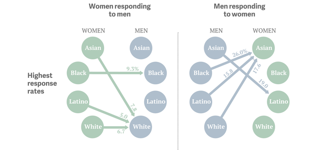 The uncomfortable racial preferences revealed by online dating
