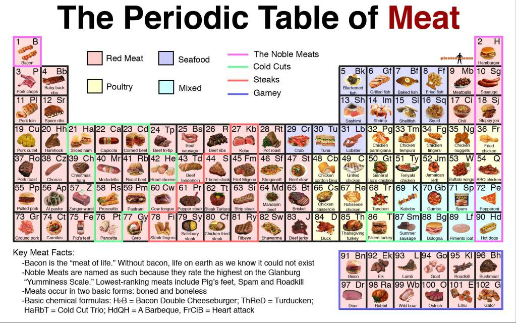 Periodic Table what is p on the periodic table : Image - 759867] | Periodic Table Parodies | Know Your Meme