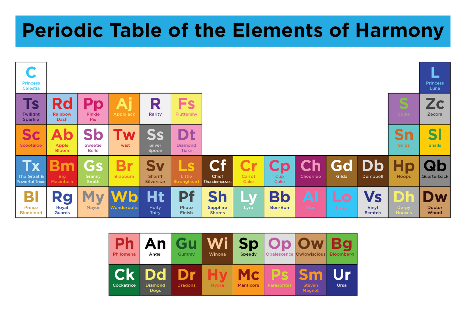 Image 759868 periodic table parodies know your meme periodic table of the elements of harmony princess celestia princess luna r fs twilight sparkle rainbow gamestrikefo Images