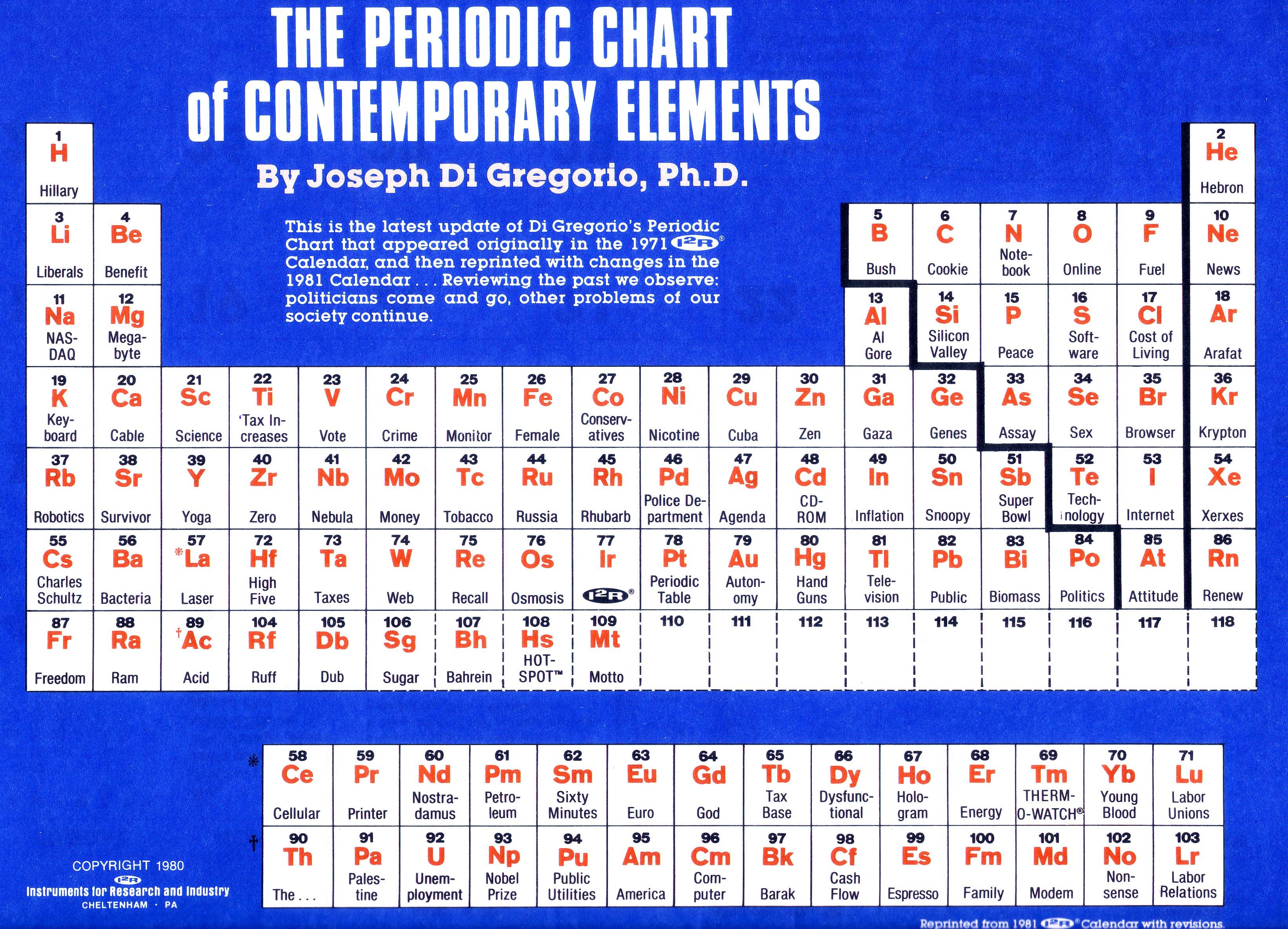 Image 760127 periodic table parodies know your meme the periodic chart of contemporary elements by joseph di gregorio phd he urtaz Gallery