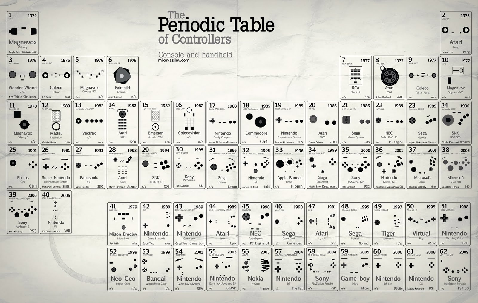Berzelius periodic table images periodic table images periodic table discovery timeline image collections periodic oldest periodic table image collections periodic table images image gamestrikefo Images