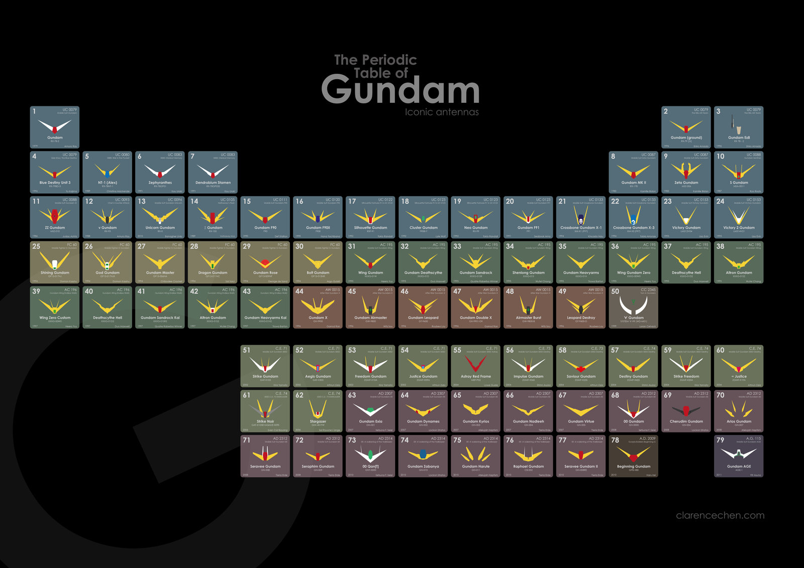Gundam periodic table parodies know your meme the periodic table of gundam lconic antennas gundam ground gundom ex8 10 blue destiny urtaz Gallery