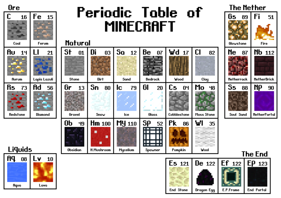Periodic table of minecraft periodic table parodies know your meme roe 1periodic table ofb the nether gs 89 fi 51 ure c 16 fe 15 minecraft urtaz Choice Image