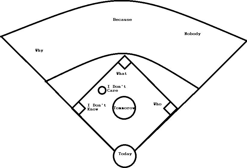 Image Result For Baseball Team Map