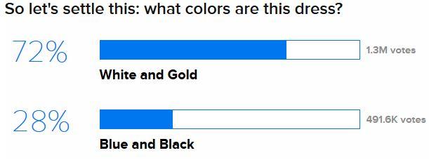 Buzzfeed dress debate color