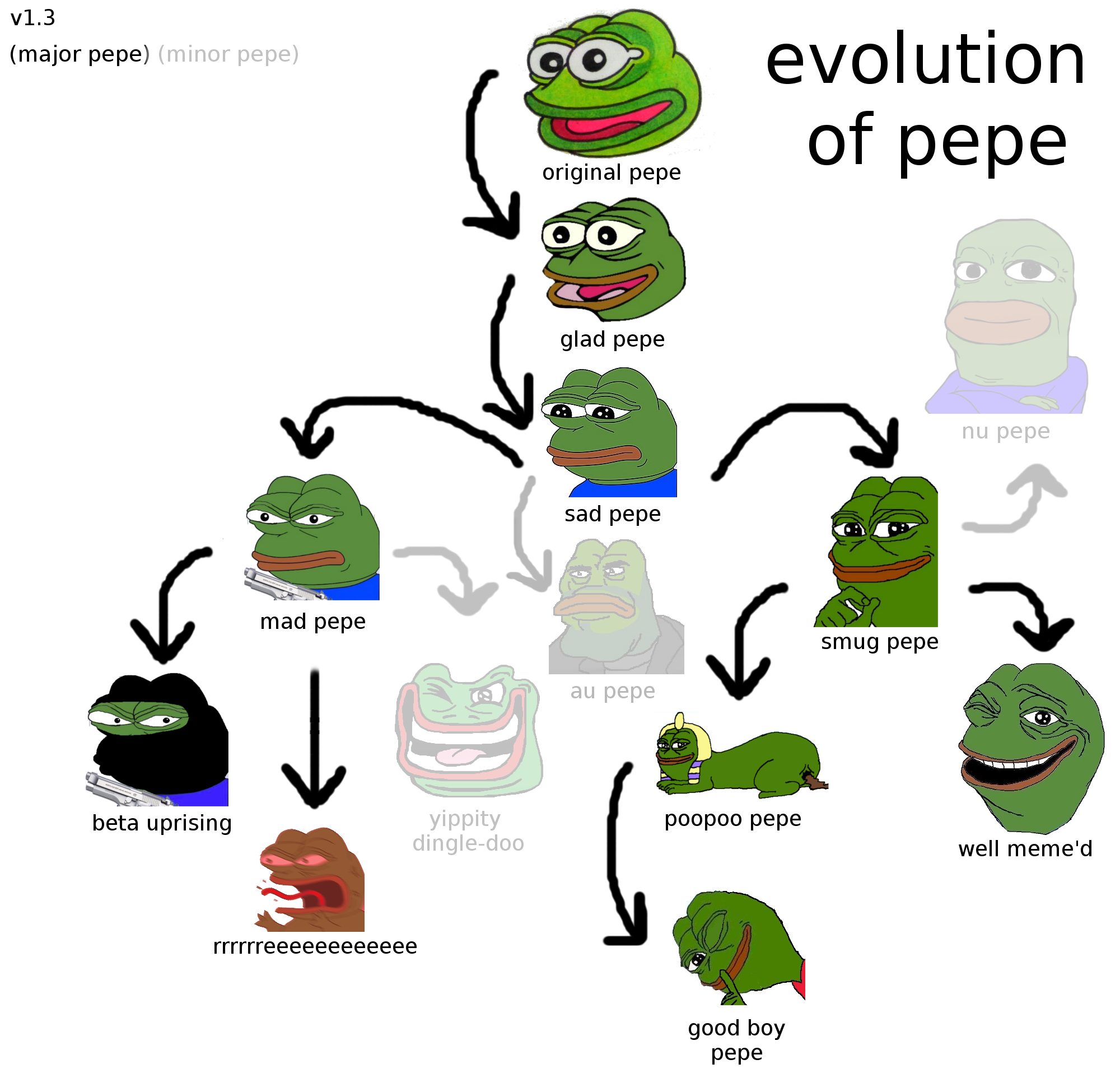 b4e story of pepe pepe the frog know your meme,Dank Meme Frog