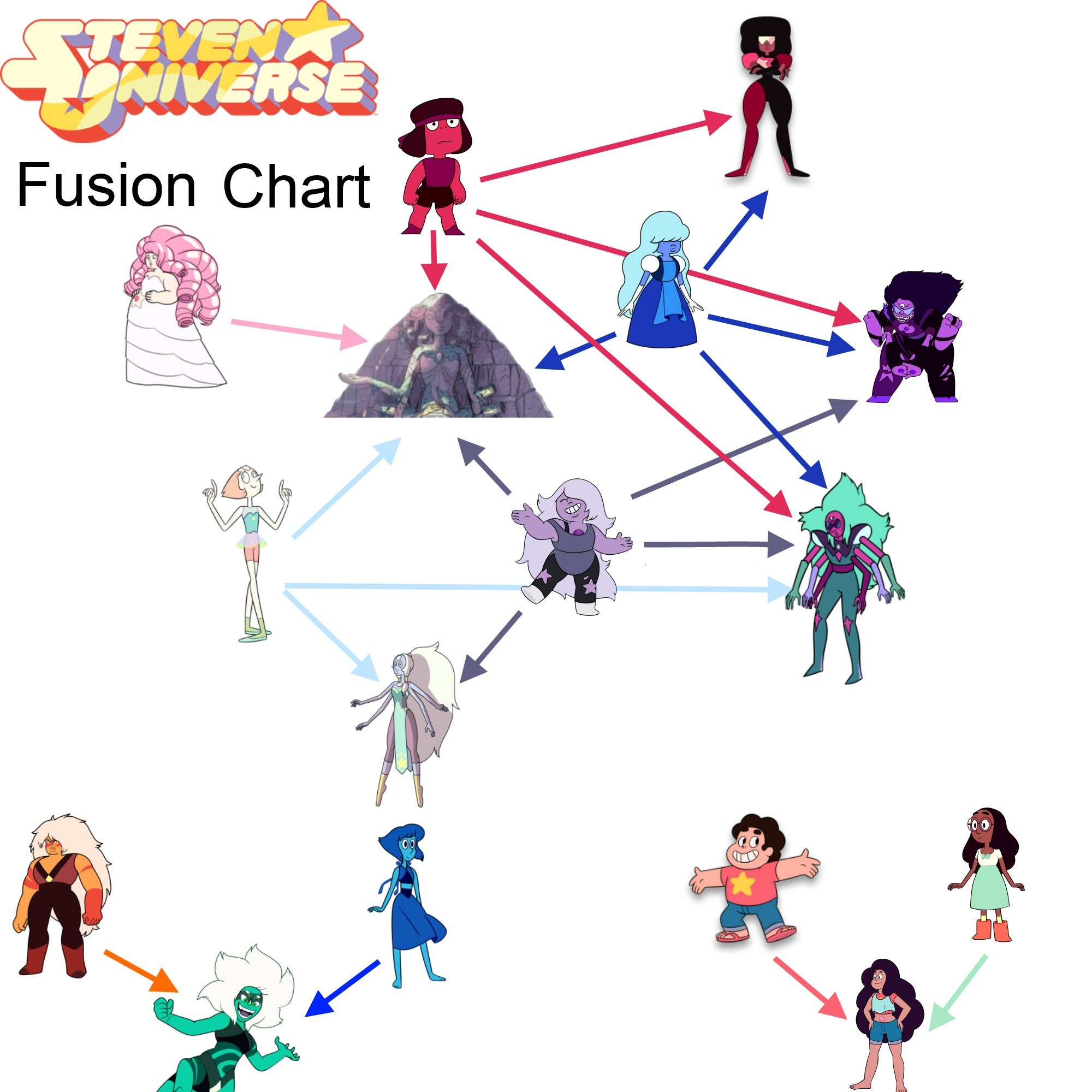 All Steven Universe Fusions | Hexafusion / Triple Fusion ...