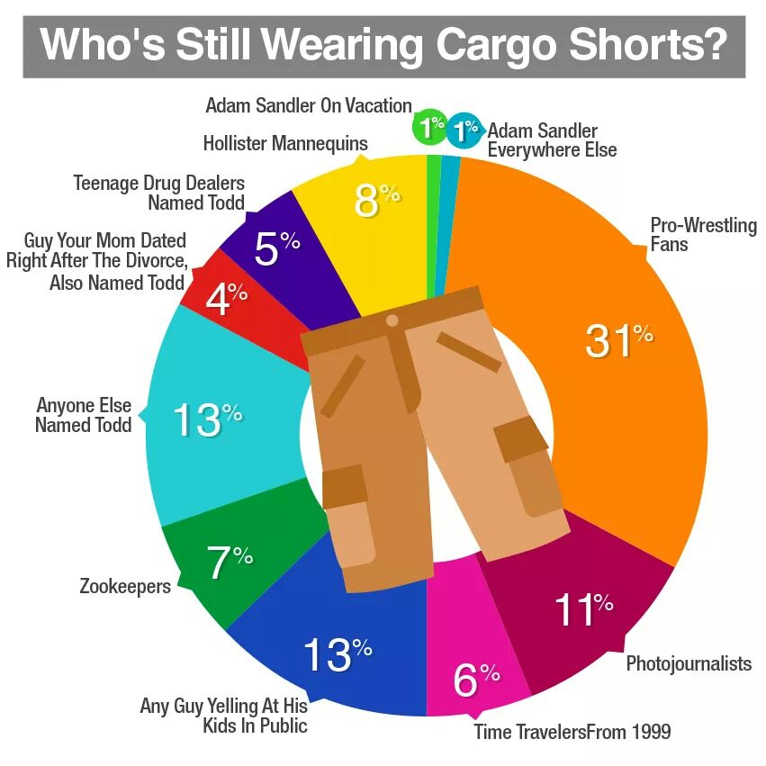 63e who is still wearing cargo shorts? lolgraphs know your meme,Cargo Shorts Meme