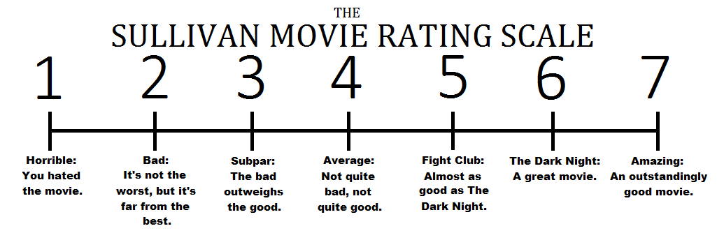 81a i present to you the brendan sullivan movie rating scale 5 7