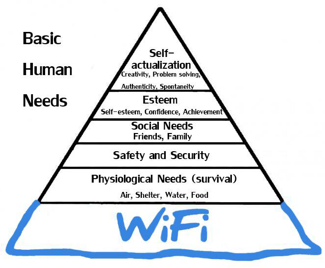 Modern pyramid of basic human needs these days know your meme modern pyramid of basic human needs these days publicscrutiny Images
