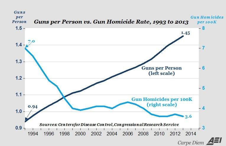 The debate over gun ownership