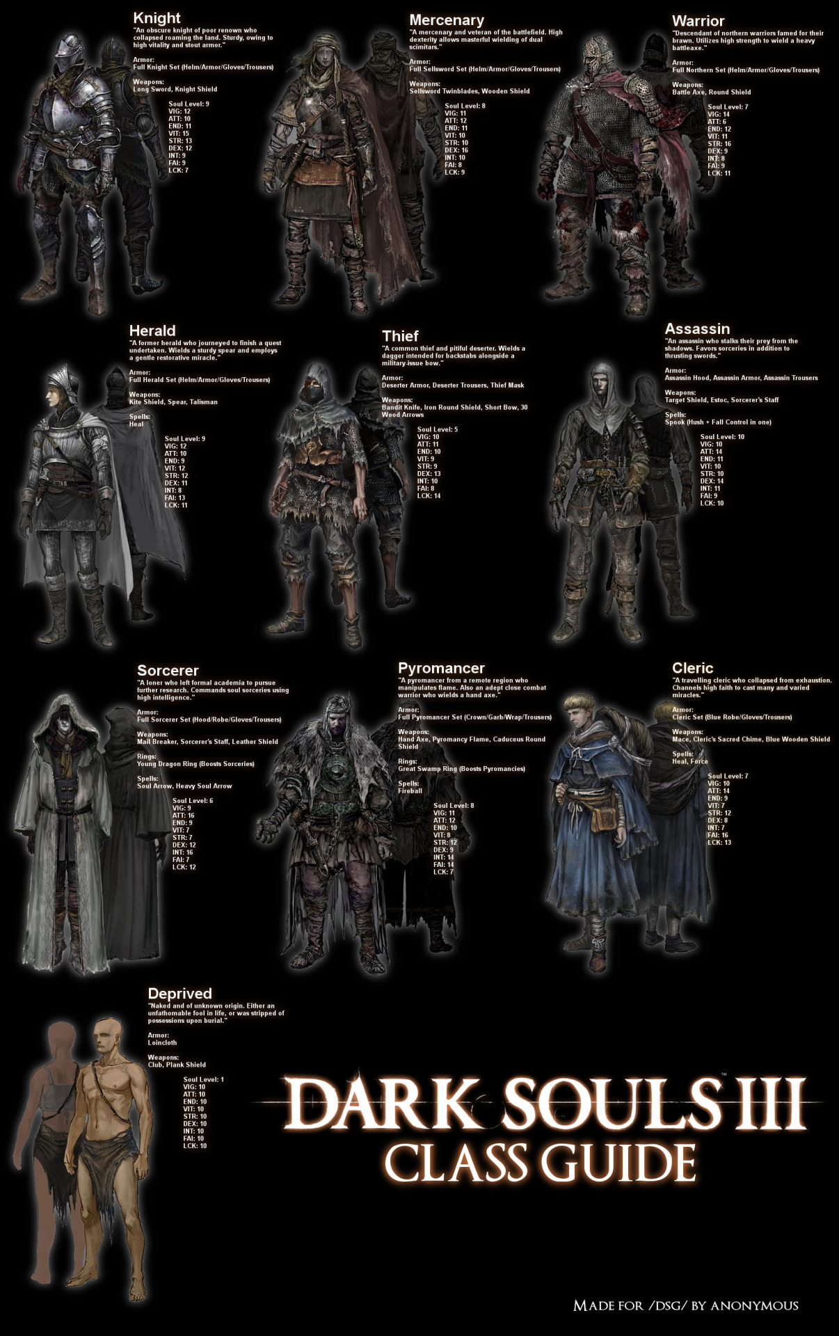 Dark Souls 3 Class Guide Dark Souls Know Your Meme