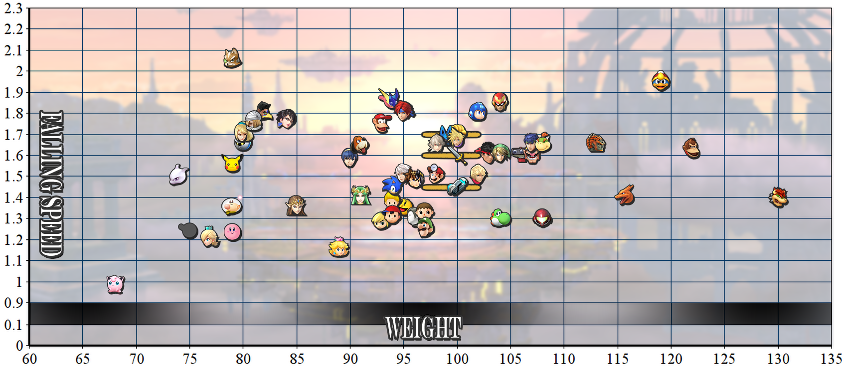 Falling speed vs weight chart super smash brothers know your meme 23 22 21 19 18 17 165 15 14 13 12 09 01 meigh 65 70 nvjuhfo Image collections