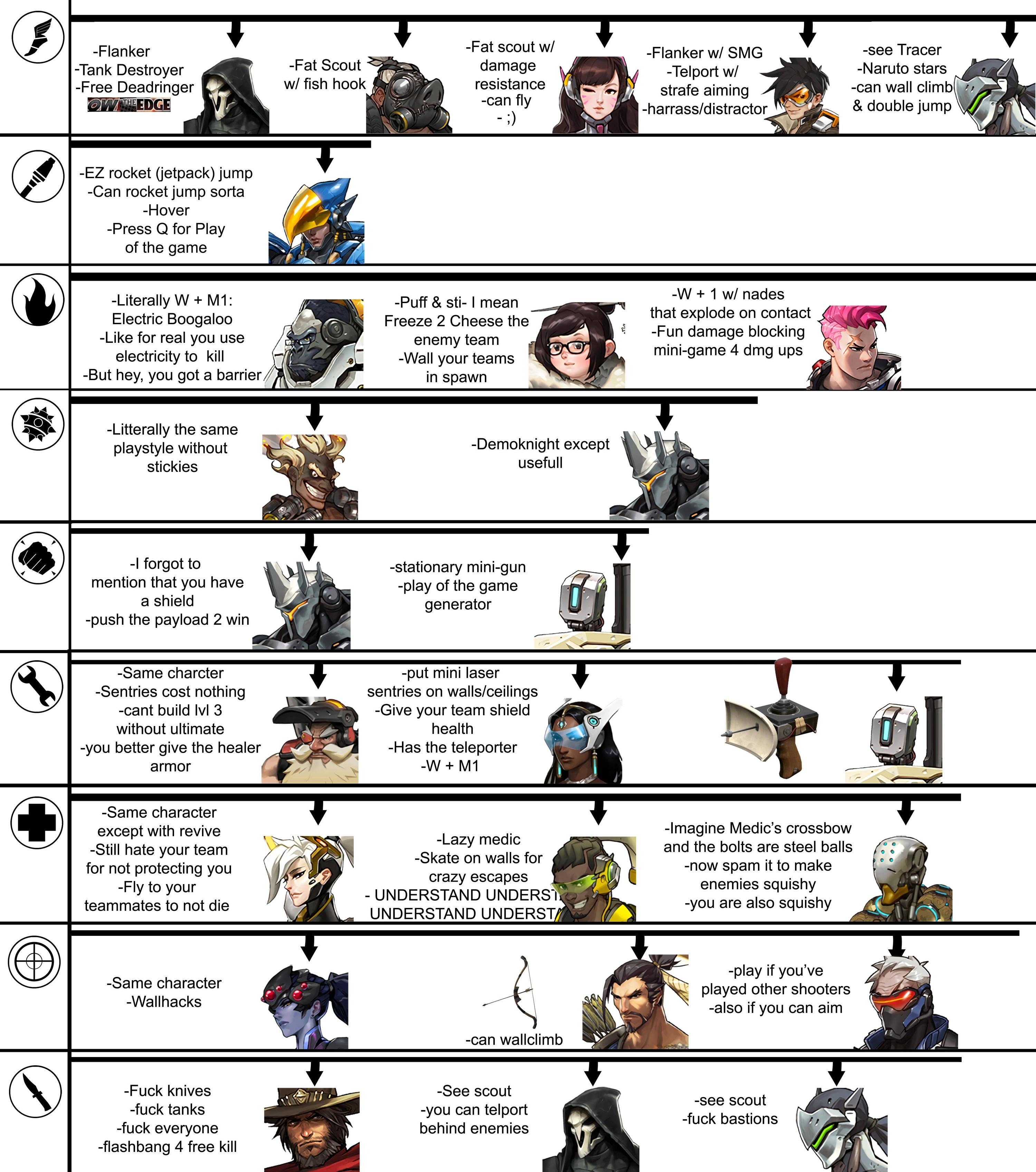 Tf2 To Overwatch Cheat Sheet Overwatch Know Your Meme