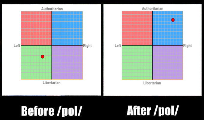 Before /pol/ - After /pol/ | Political Compass | Know Your ...