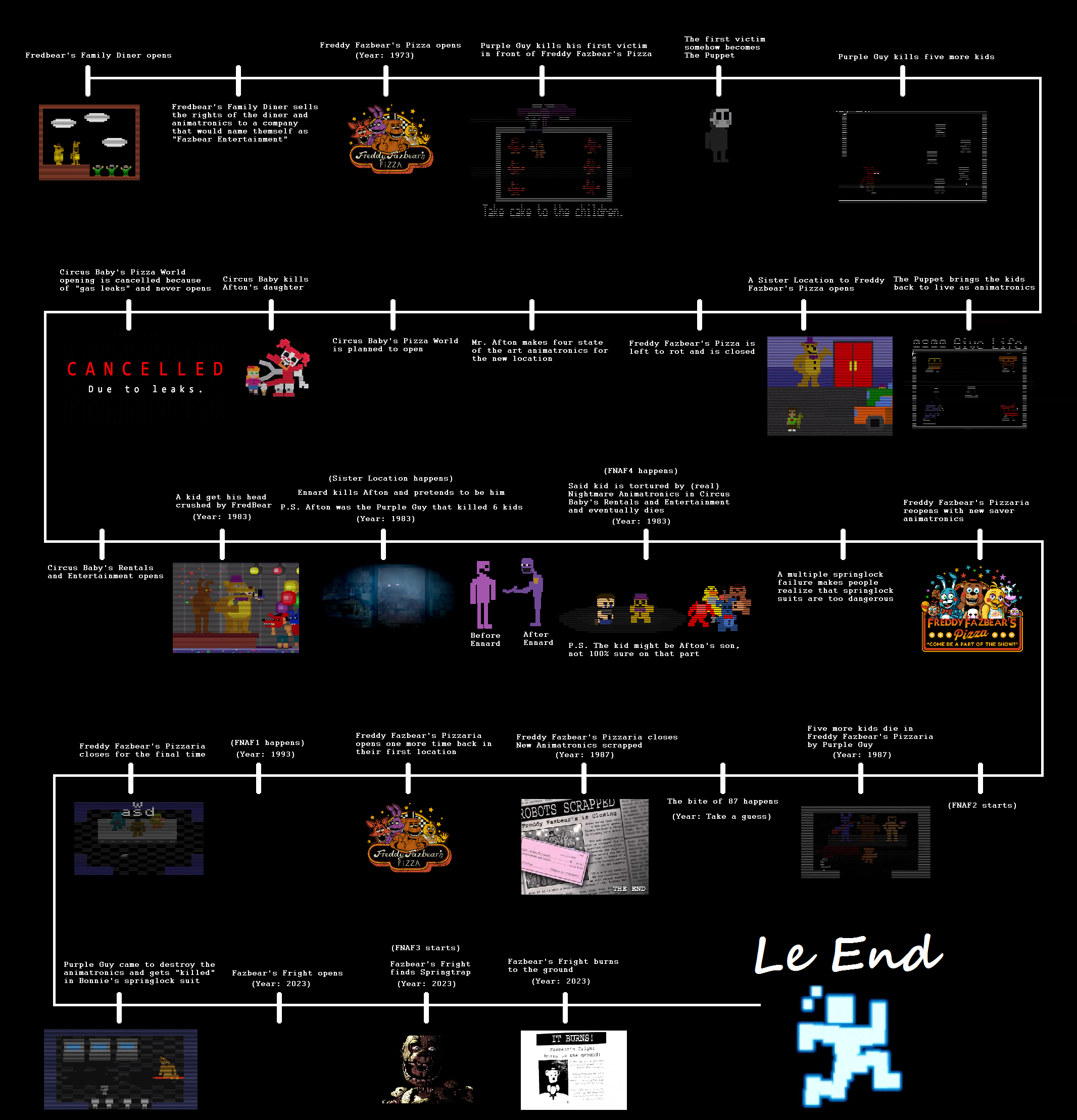 time line pictures
