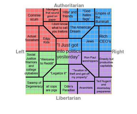 Hiter and friends | Political Compass | Know Your Meme