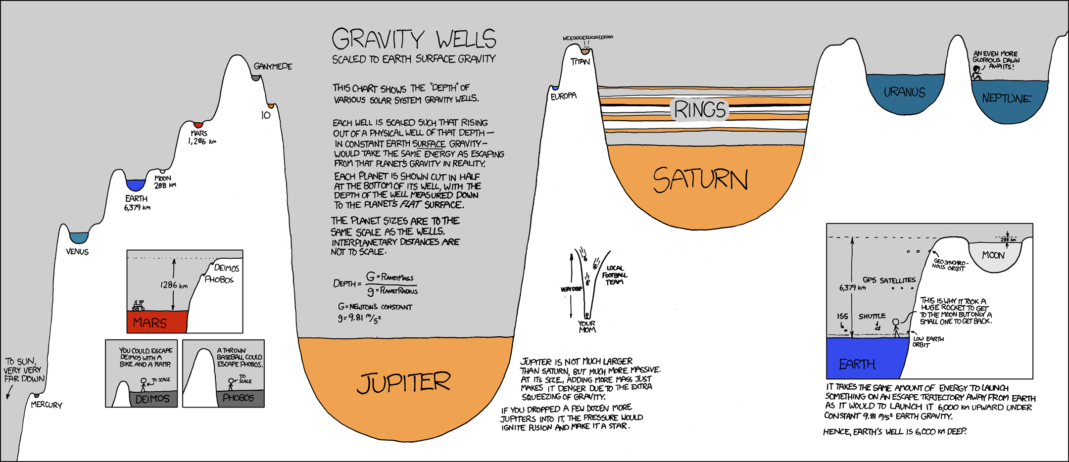 Xkcd gravity wells heaviest objects in the universe know your meme gravity wells an even more scaled to earth surface gravity thpn ganymede this chart shoks the gumiabroncs Image collections