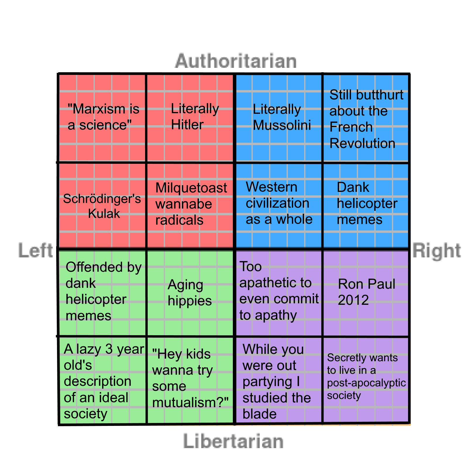 Augest Ames Death >> Political Compass Meme | Political Compass | Know Your Meme