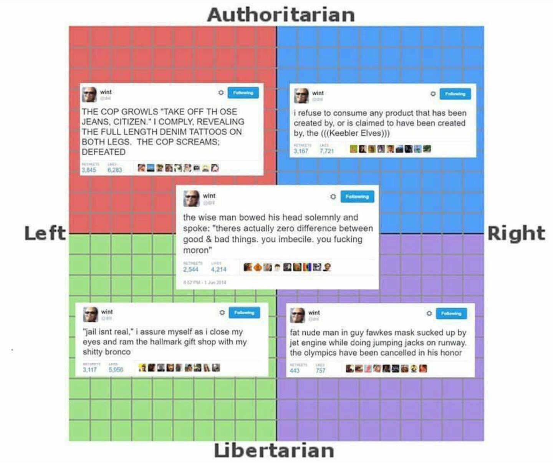 Dril Tweets Political Compass Know Your Meme
