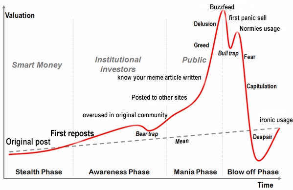 Meme economy chart meme life cycle charts know your meme buzzfeed valuation first panic sell normies usage greed bull rap fear public institutional investors smart money ccuart Images
