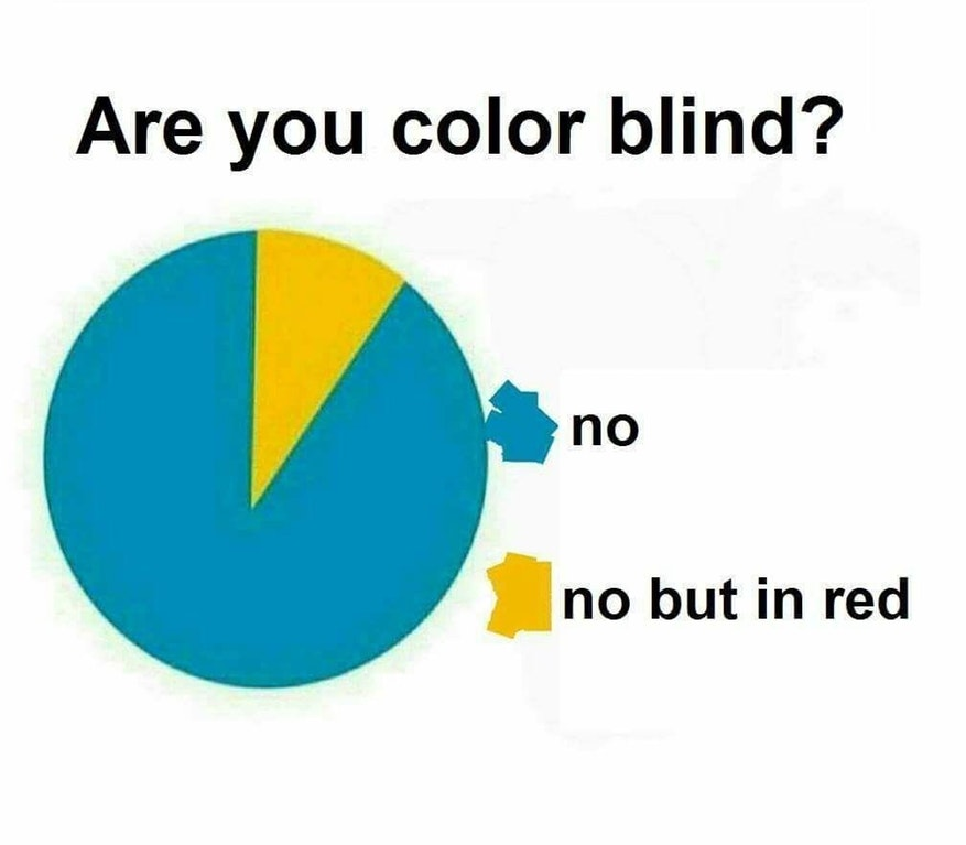 Are You Color Blind None But In Yellow Know Your Meme