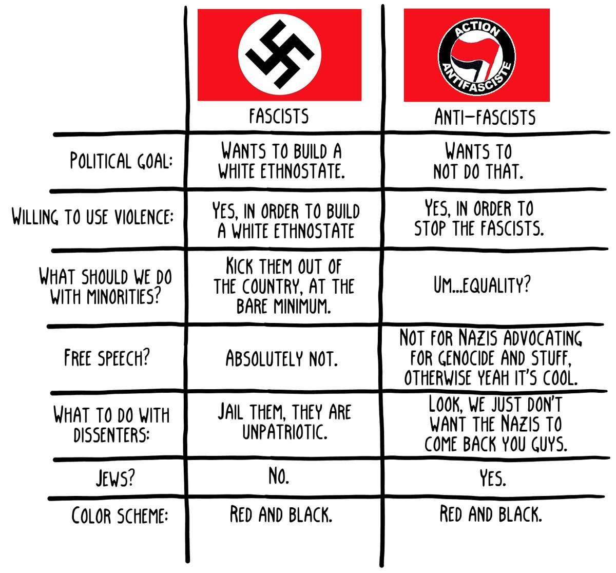 Difference Between Nazis And Antifa. Pretty Simple