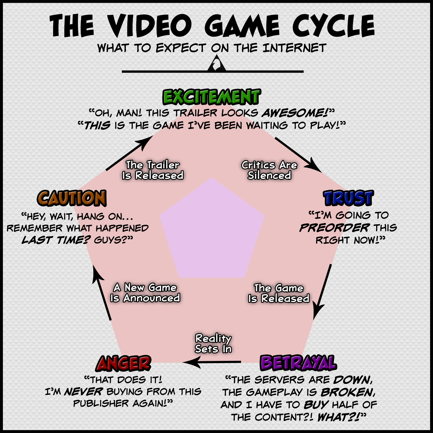 ed2 the video game cycle the sonic cycle know your meme