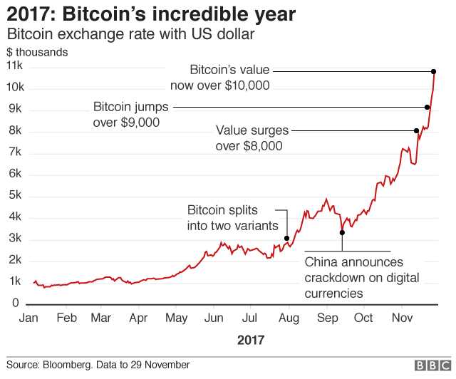 2017 Bitcoins Incredible Year Bitcoin Exchange Rate With US Dollar Thousands 11k Value
