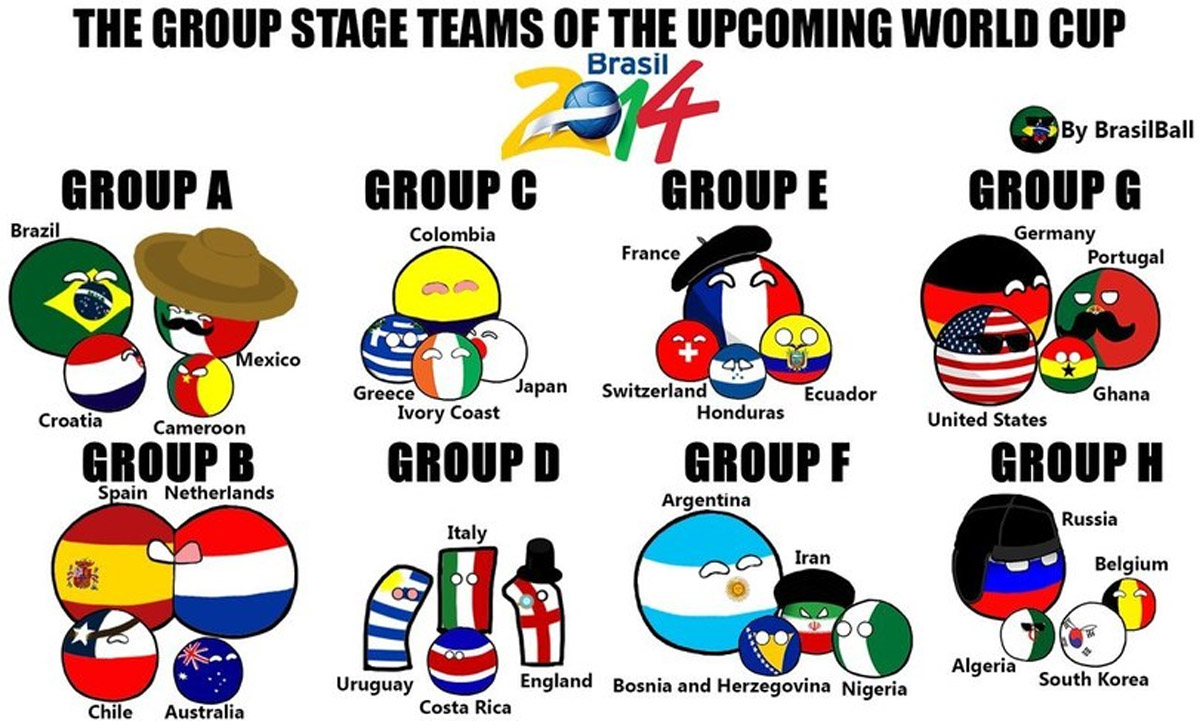 Fifa World Cup 2014 Europe Groups